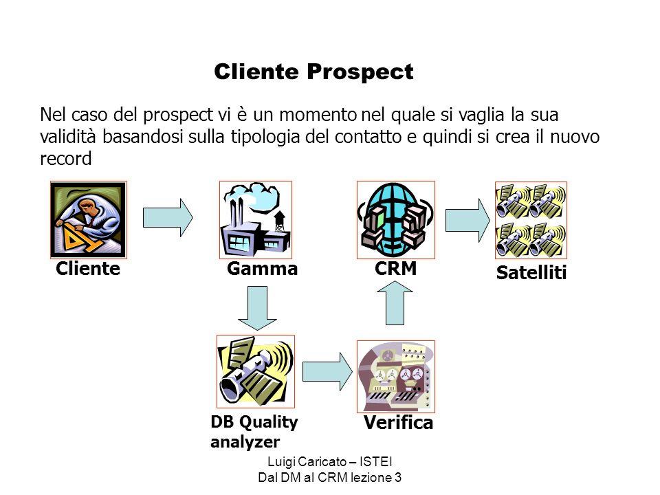 Luigi Caricato – ISTEI Dal DM al CRM lezione 3 Cliente Prospect Cliente DB Quality analyzer Gamma Nel caso del prospect vi è un momento nel quale si vaglia la sua validità basandosi sulla tipologia del contatto e quindi si crea il nuovo record Verifica CRM Satelliti
