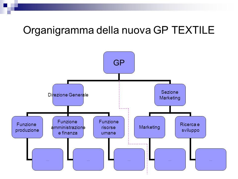 Organigramma della nuova GP TEXTILE GP Direzione Generale Funzione produzione … Funzione amministrazione e finanza … Funzione risorse umane … Sezione