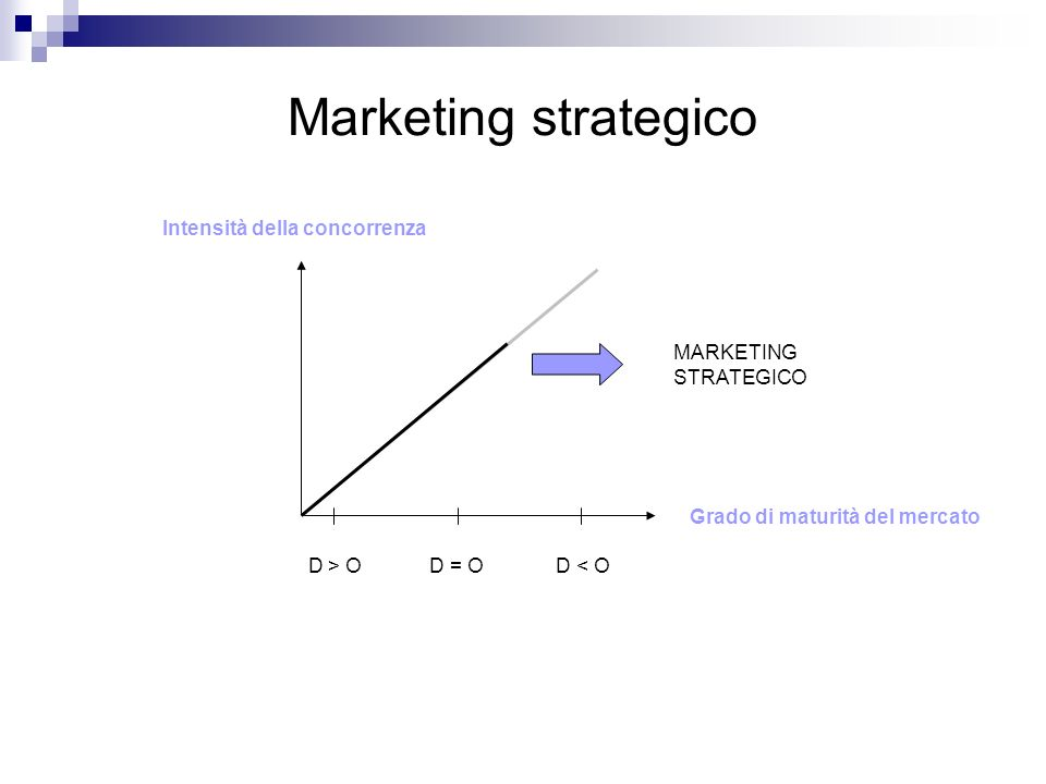 Marketing strategico D > O D = O D < O MARKETING STRATEGICO Intensità della concorrenza Grado di maturità del mercato