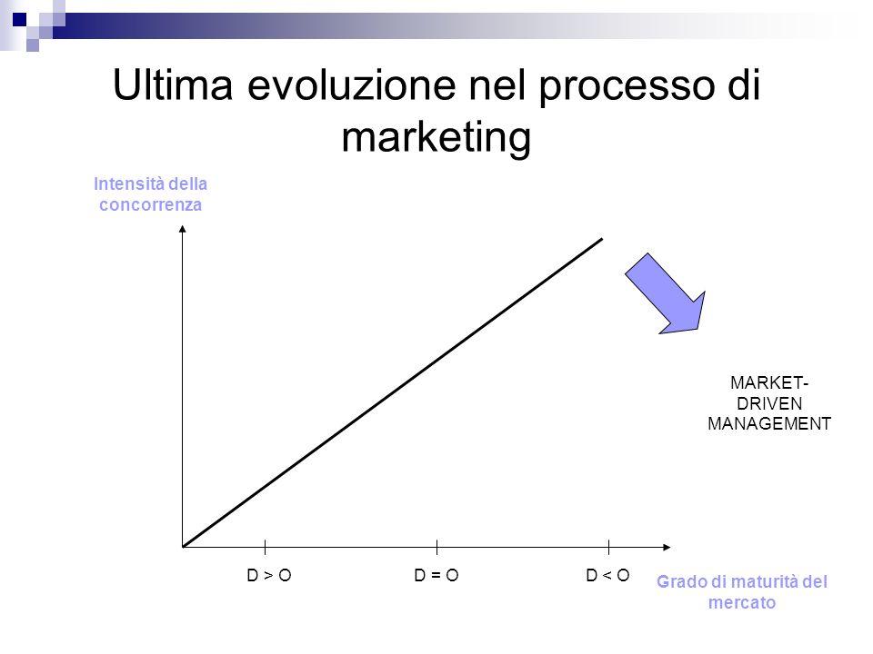 Ultima evoluzione nel processo di marketing Grado di maturità del mercato Intensità della concorrenza D > O D = O D < O MARKET- DRIVEN MANAGEMENT