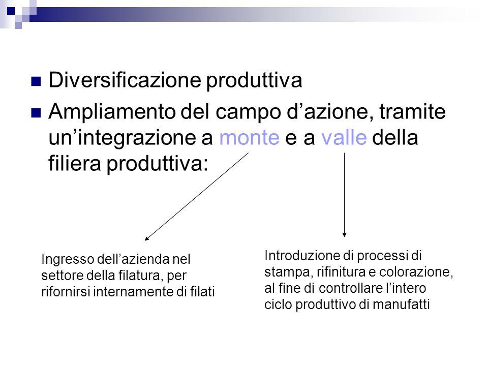 Diversificazione produttiva Ampliamento del campo dazione, tramite unintegrazione a monte e a valle della filiera produttiva: Ingresso dellazienda nel