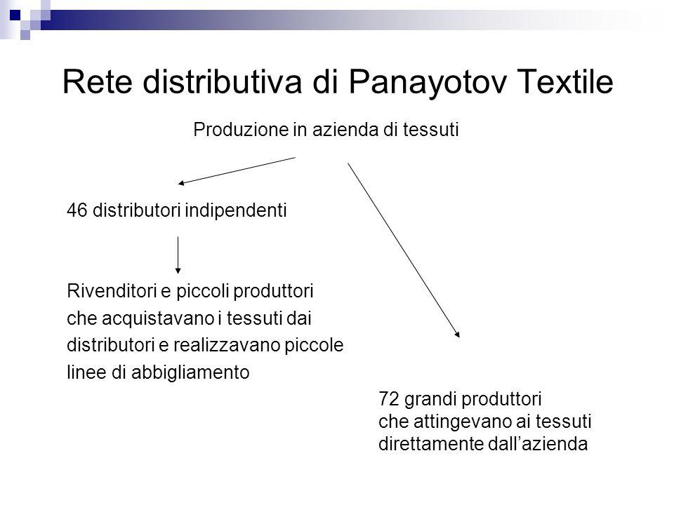 Produzione in azienda di tessuti 46 distributori indipendenti Rivenditori e piccoli produttori che acquistavano i tessuti dai distributori e realizzav