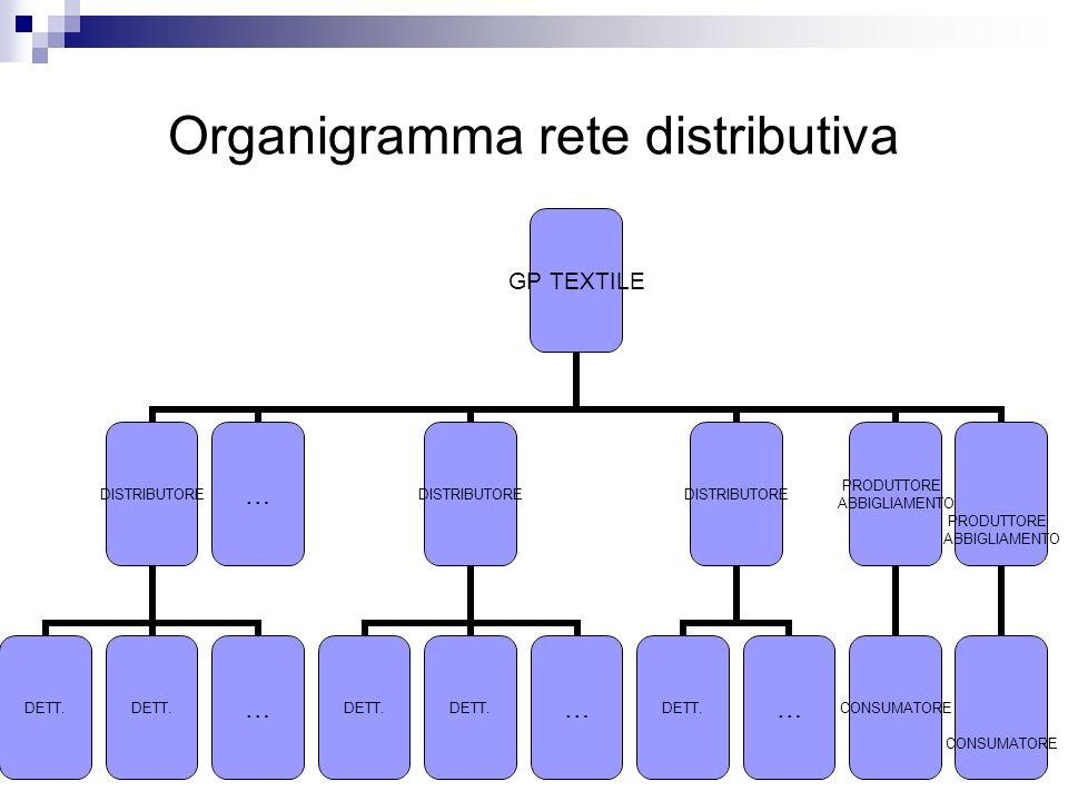Organigramma rete distributiva GP TEXTILE DISTRIBUTORE DETT. … …DISTRIBUTORE DETT. … DISTRIBUTORE DETT.… PRODUTTORE ABBIGLIAMENTO CONSUMATORE PRODUTTO