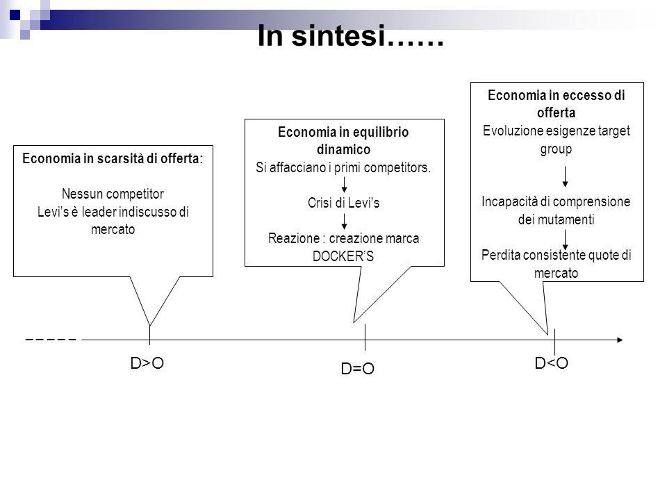 Economia in scarsità di offerta: Nessun competitor Levis è leader indiscusso di mercato D>O D=O Economia in equilibrio dinamico Si affacciano i primi competitors.