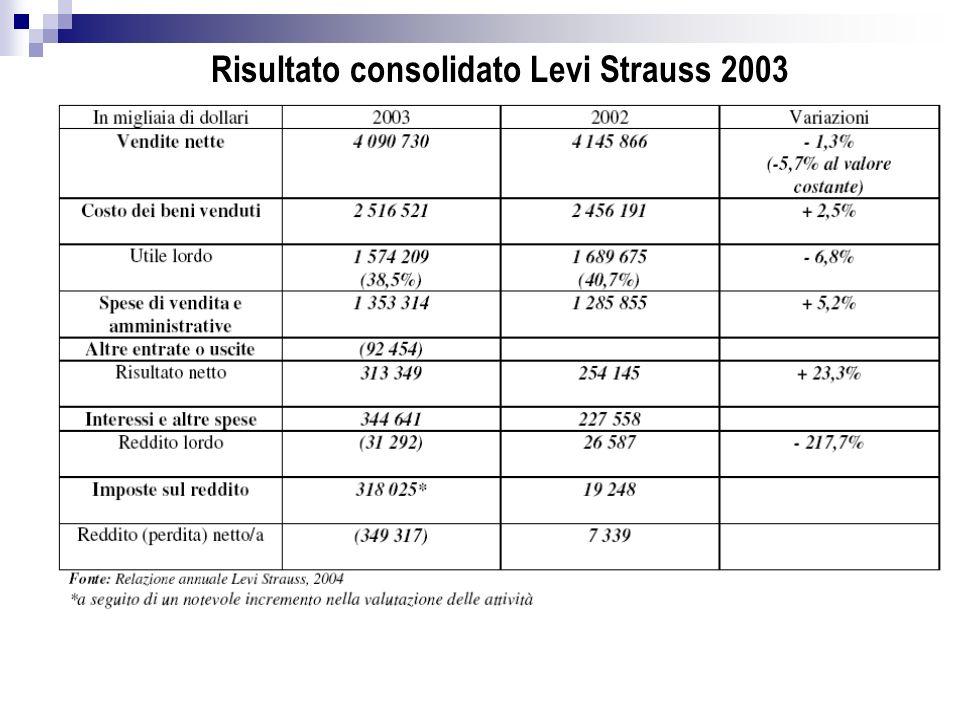 Risultato consolidato Levi Strauss 2003