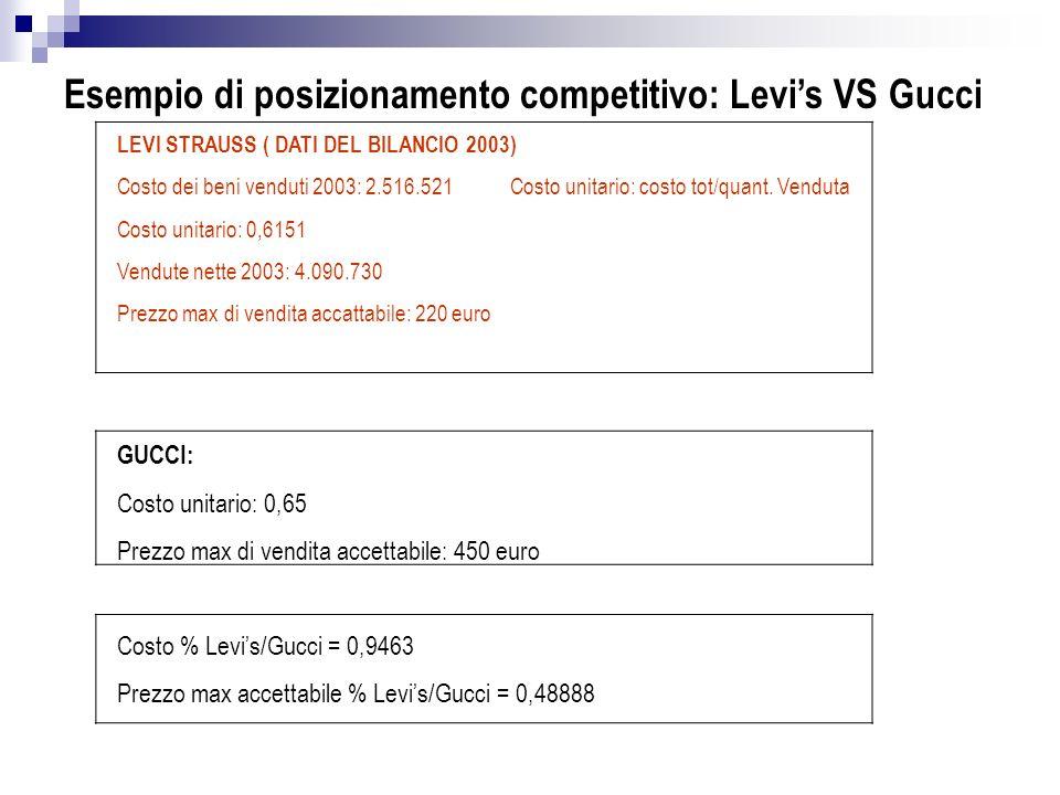 Esempio di posizionamento competitivo: Levis VS Gucci LEVI STRAUSS ( DATI DEL BILANCIO 2003) Costo dei beni venduti 2003: 2.516.521 Costo unitario: costo tot/quant.