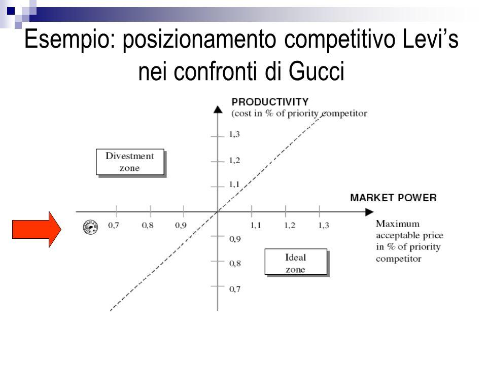 Esempio: posizionamento competitivo Levis nei confronti di Gucci