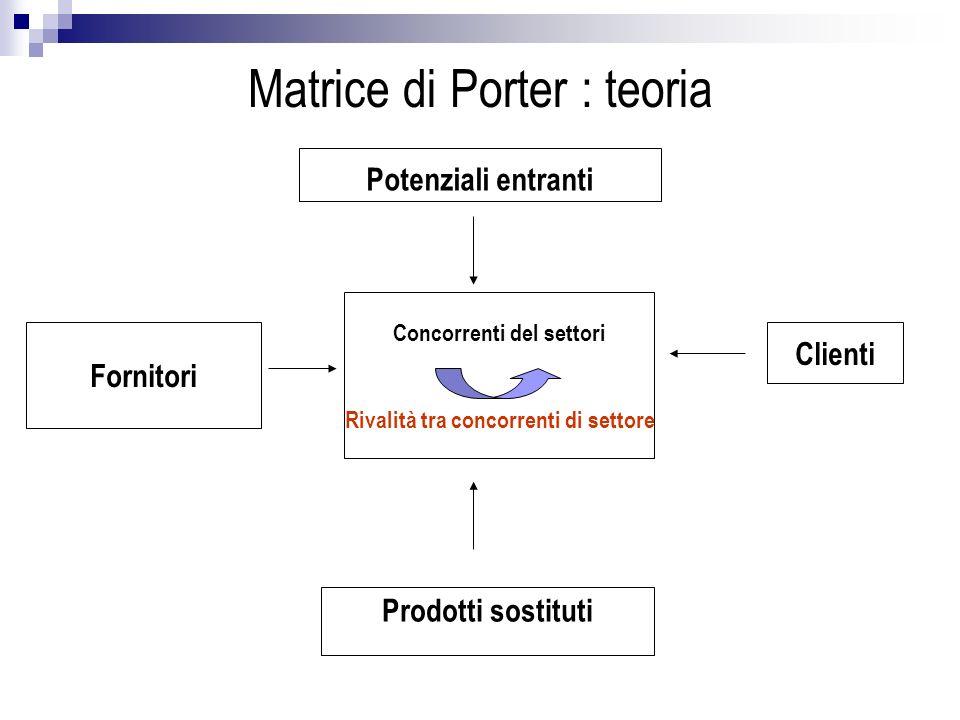 Matrice di Porter : teoria Concorrenti del settori Rivalità tra concorrenti di settore Potenziali entranti Fornitori Prodotti sostituti Clienti