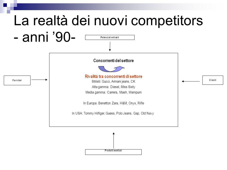 La realtà dei nuovi competitors - anni 90- Concorrenti del settore Rivalità tra concorrenti di settore Stilisti: Gucci, Armani jeans, CK Alta gamma: D