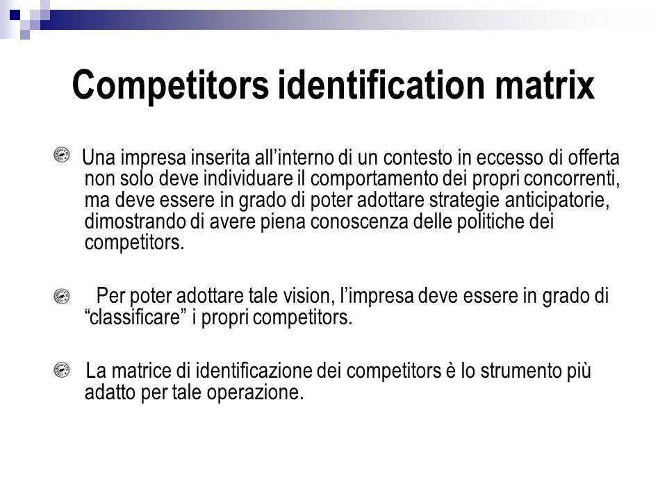 Competitors identification matrix Una impresa inserita allinterno di un contesto in eccesso di offerta non solo deve individuare il comportamento dei