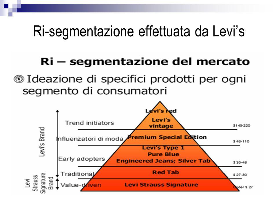 Ri-segmentazione effettuata da Levis