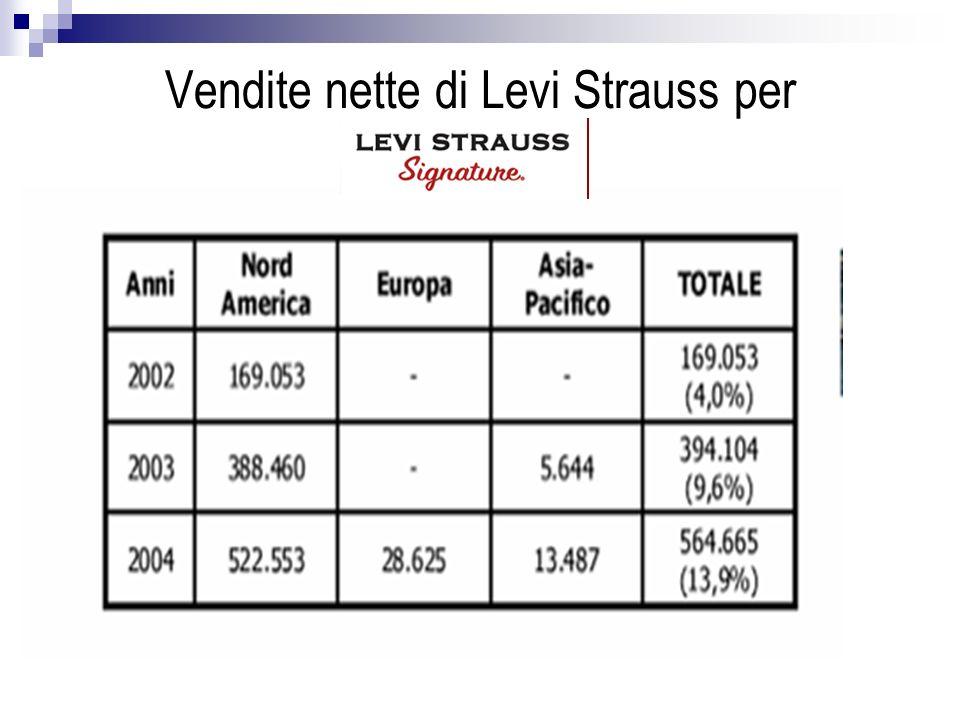 Vendite nette di Levi Strauss per