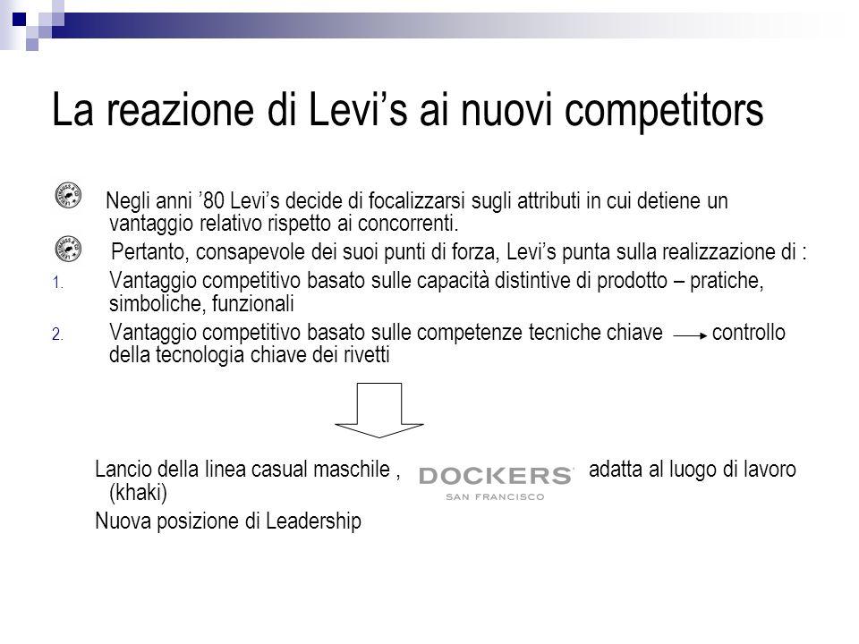 Levis e i concorrenti: mercati in D<O Negli anni 90, Levis inizia a perdere quote di mercato considerevoli, a causa dellincapacità di cogliere i segnali di cambiamento di mercato.