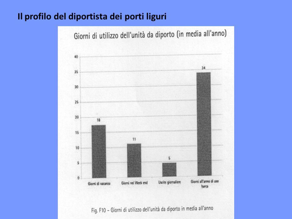 Il profilo del diportista dei porti liguri