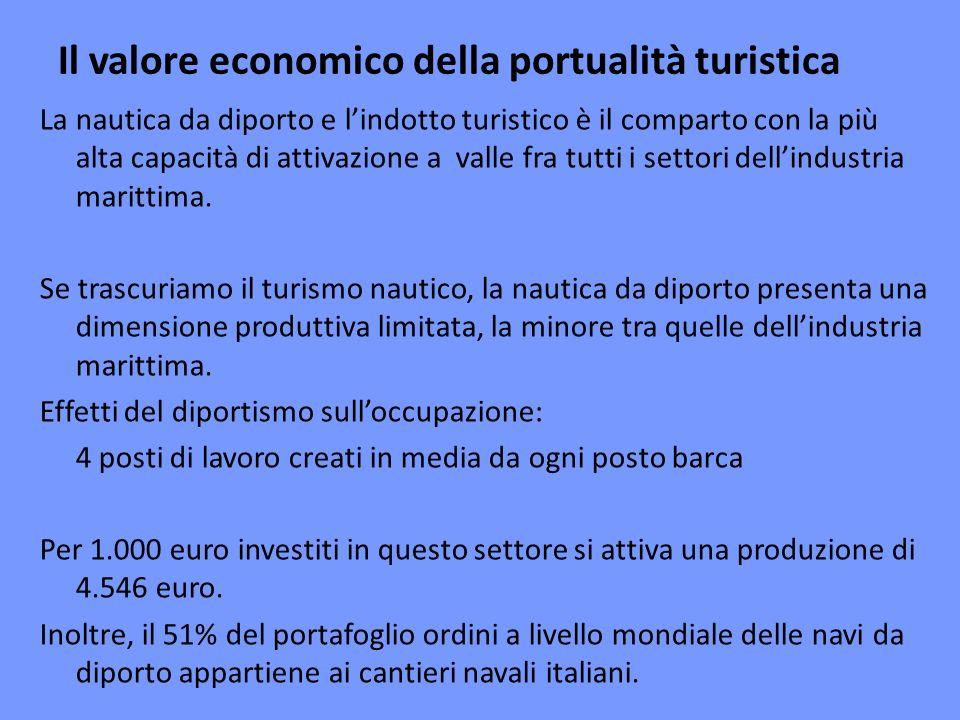Il valore economico della portualità turistica La nautica da diporto e lindotto turistico è il comparto con la più alta capacità di attivazione a valle fra tutti i settori dellindustria marittima.