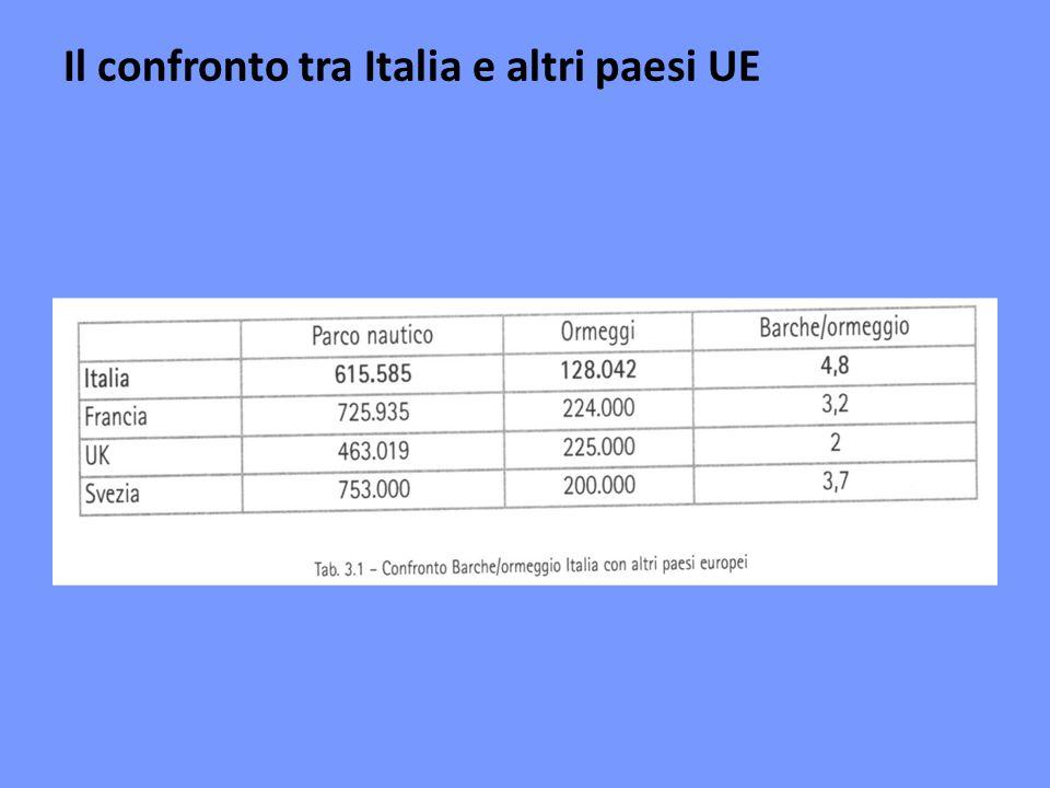 Il confronto tra Italia e altri paesi UE