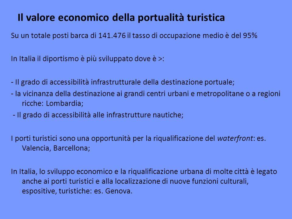 Il valore economico della portualità turistica Su un totale posti barca di 141.476 il tasso di occupazione medio è del 95% In Italia il diportismo è più sviluppato dove è >: - Il grado di accessibilità infrastrutturale della destinazione portuale; - la vicinanza della destinazione ai grandi centri urbani e metropolitane o a regioni ricche: Lombardia; - Il grado di accessibilità alle infrastrutture nautiche; I porti turistici sono una opportunità per la riqualificazione del waterfront: es.
