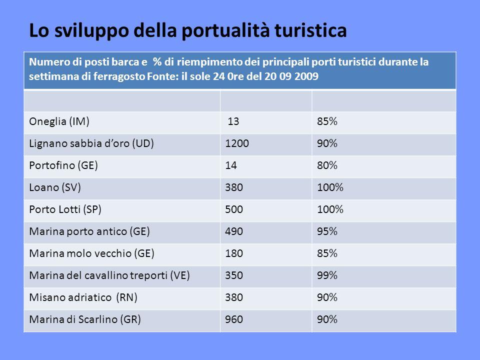 Lo sviluppo della portualità turistica Numero di posti barca e % di riempimento dei principali porti turistici durante la settimana di ferragosto Fonte: il sole 24 0re del 20 09 2009 Oneglia (IM) 1385% Lignano sabbia doro (UD)120090% Portofino (GE)1480% Loano (SV)380100% Porto Lotti (SP)500100% Marina porto antico (GE)49095% Marina molo vecchio (GE)18085% Marina del cavallino treporti (VE)35099% Misano adriatico (RN)38090% Marina di Scarlino (GR)96090%