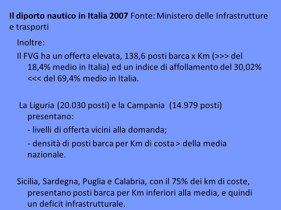 Il diporto nautico in Italia 2007 Fonte: Ministero delle Infrastrutture e trasporti Inoltre: Il FVG ha un offerta elevata, 138,6 posti barca x Km (>>> del 18,4% medio in Italia) ed un indice di affollamento del 30,02% <<< del 69,4% medio in Italia.