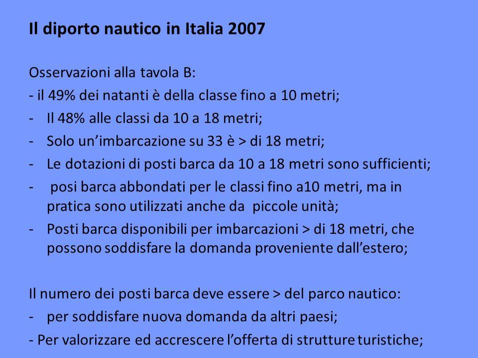 Grafico A - Unità > di 10 m: + 78,6% nel periodo 1999-07; - Posti barca nei litorali italiani: + 27,6% nel periodo 1999-07: