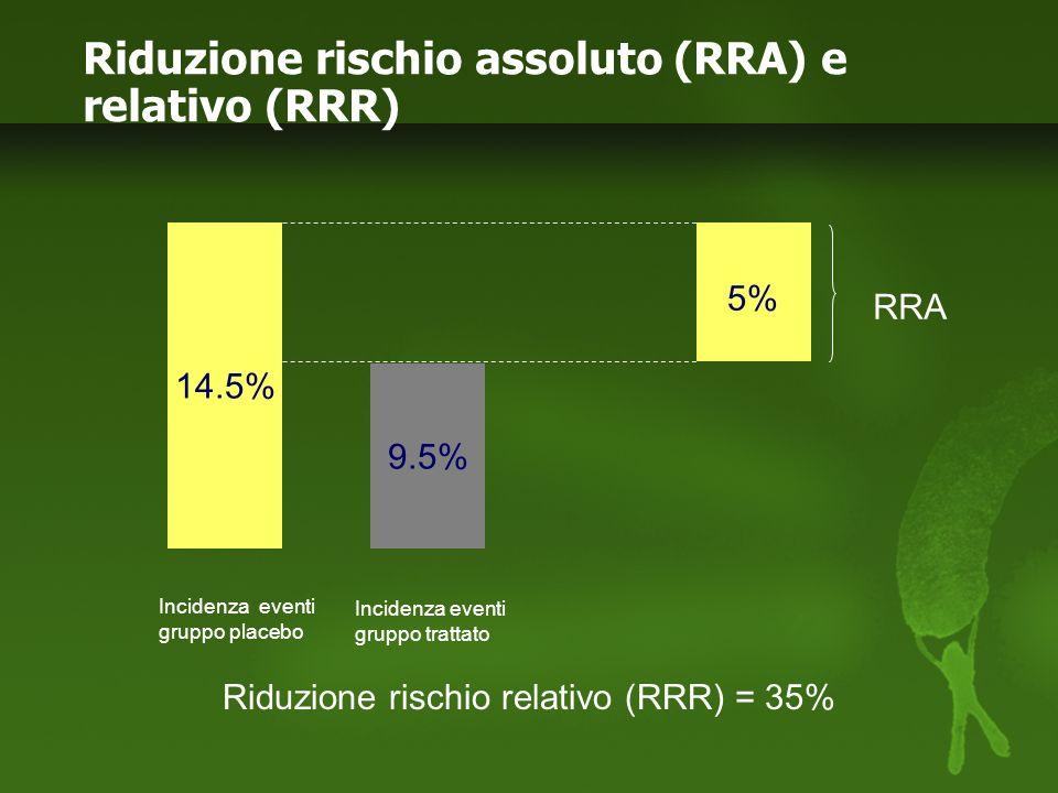 Numero di pazienti da trattare per un dato periodo di tempo per prevenire un evento 100 ARR =NNT RRA 5% NNT= 20 NNT (Number Needed to Treat)