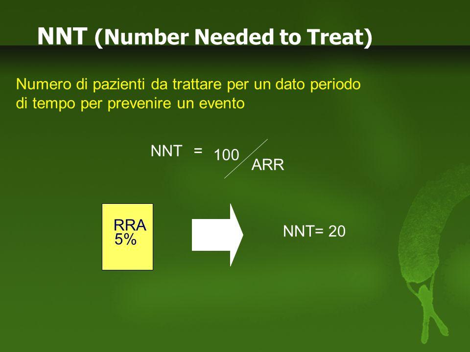 Arch Intern Med 1992; 152:56 Tasso mortalità per CAD a 6 anni (per 1000) CAD presente 2 FR per CAD 0 18 16 140160 14 12 10 8 6 4 2 180200220240260280300 Colesterolemia totale (mg/dL) MRFIT