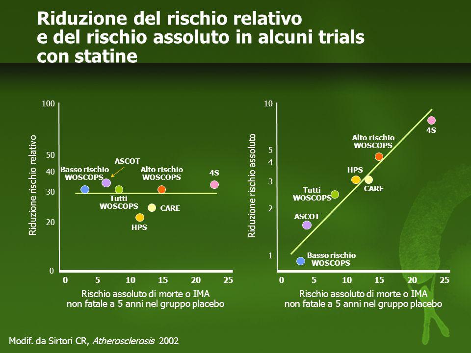 Target di C-LDL diversi per livelli di rischio coronarico diversi, e tanto più bassi quanto più elevato è il rischio Treat to Target: tanto maggiore è il rischio coronarico assoluto tanto più evidente è il beneficio Ridurre il Colesterolo LDL per ridurre gli eventi cardiovascolari