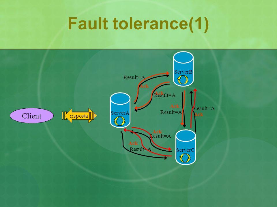 ServerC ServerB Fault tolerance(1) ServerA Client Result=A iscrivi risposta Ack