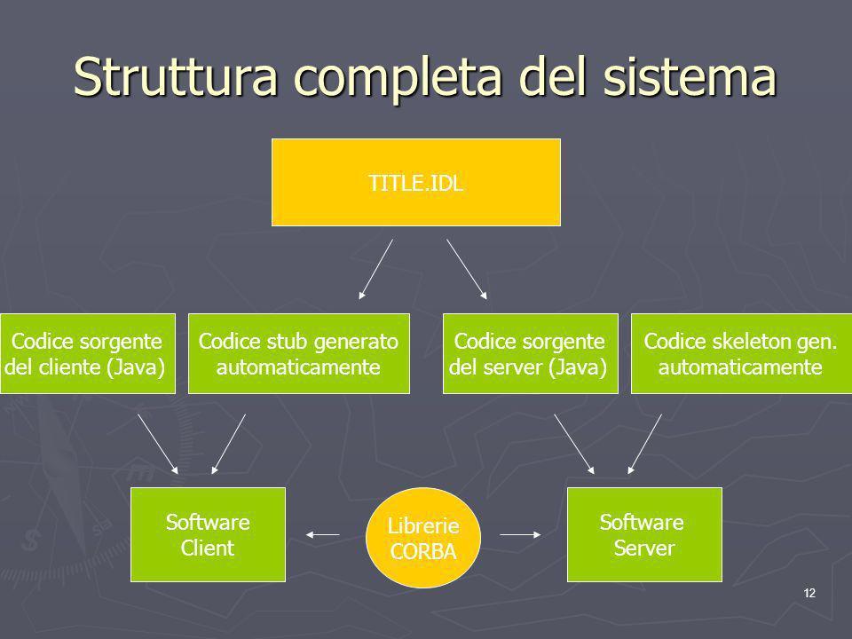 12 Struttura completa del sistema TITLE.IDL Codice sorgente del cliente (Java) Codice stub generato automaticamente Software Client Software Server Librerie CORBA Codice sorgente del server (Java) Codice skeleton gen.