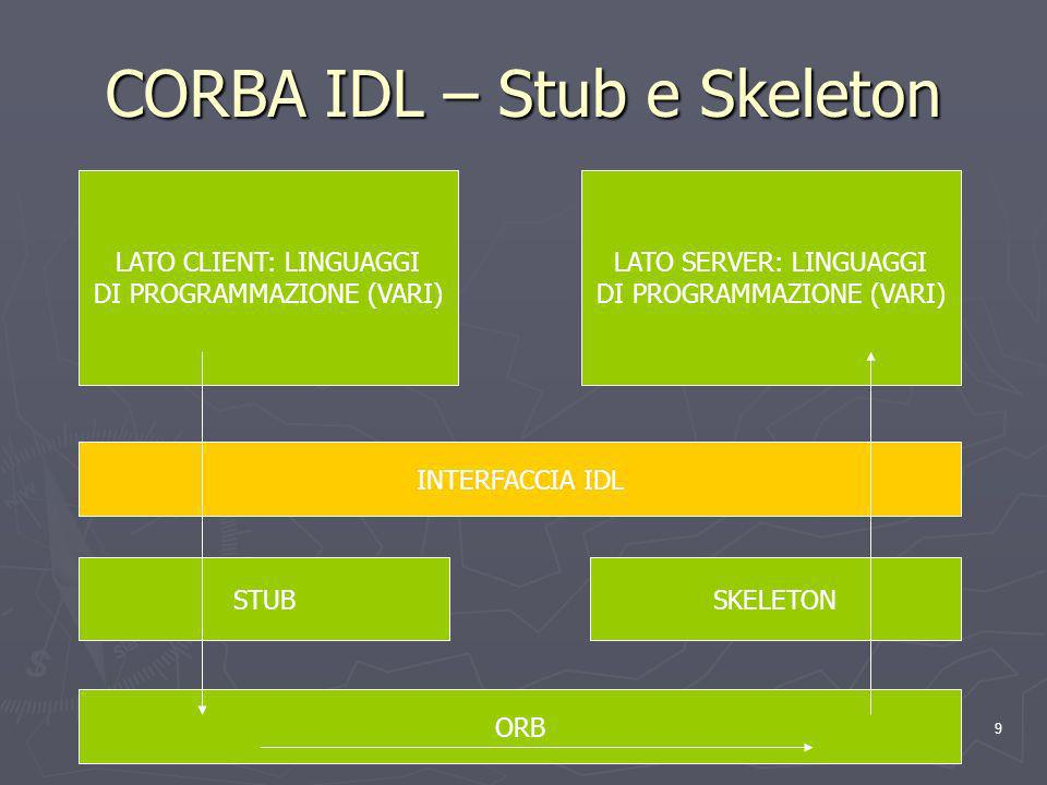 9 CORBA IDL – Stub e Skeleton LATO CLIENT: LINGUAGGI DI PROGRAMMAZIONE (VARI) LATO SERVER: LINGUAGGI DI PROGRAMMAZIONE (VARI) INTERFACCIA IDL STUBSKELETON ORB