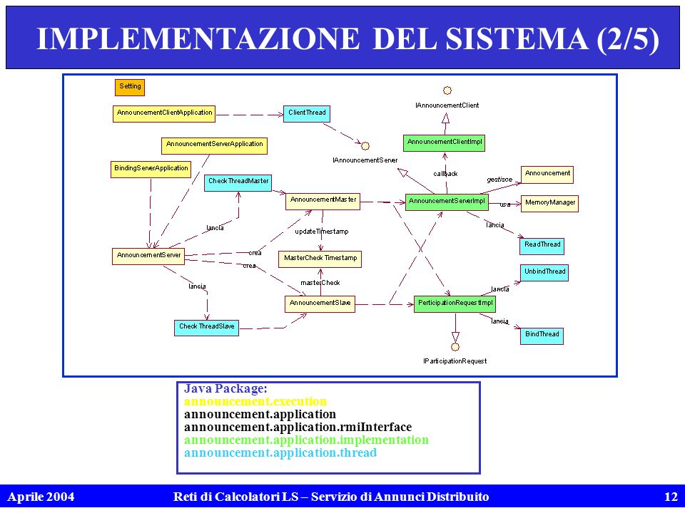 Aprile 2004Reti di Calcolatori LS – Servizio di Annunci Distribuito12 IMPLEMENTAZIONE DEL SISTEMA (2/5) Java Package: announcement.execution announcement.application announcement.application.rmiInterface announcement.application.implementation announcement.application.thread
