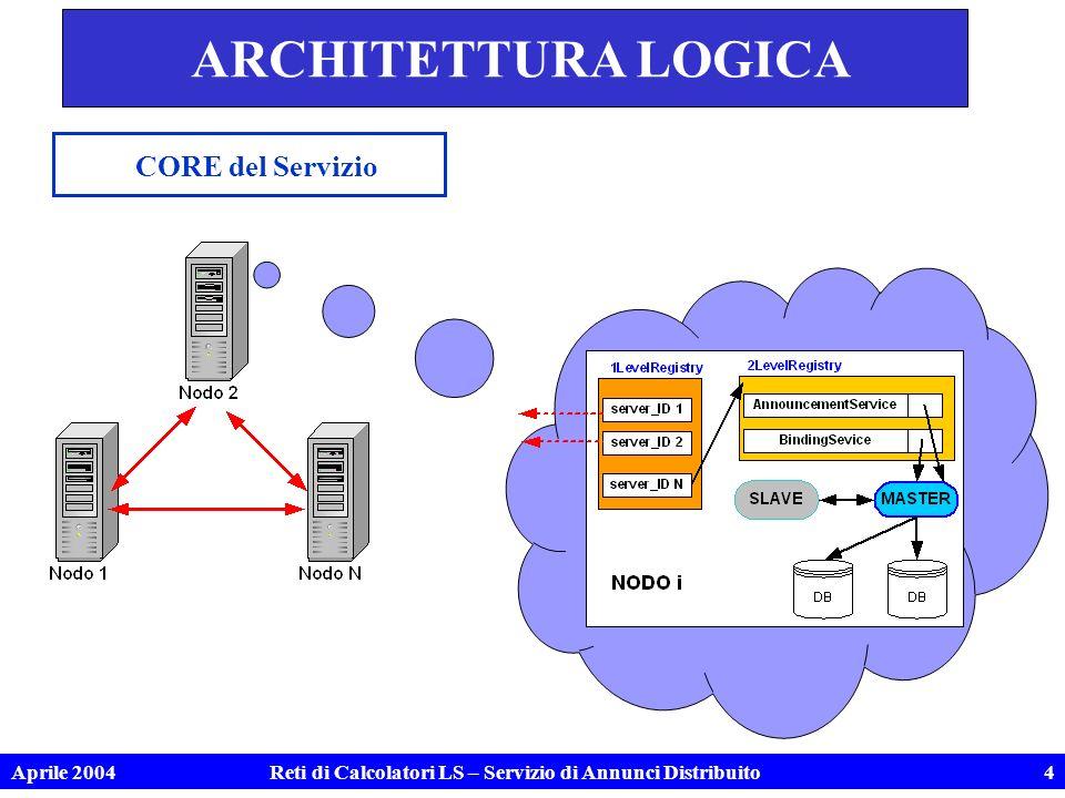 Aprile 2004Reti di Calcolatori LS – Servizio di Annunci Distribuito5 ANNOUNCEMENT SERVICE Servizio Locale (lettura - inserimento) bloccante – callback - asincrono host Nodo2 port registry2 Nodo2
