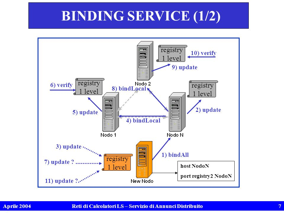 Aprile 2004Reti di Calcolatori LS – Servizio di Annunci Distribuito7 BINDING SERVICE (1/2) registry 1 level registry 1 level registry 1 level 1) bindAll 2) update 3) update 8) bindLocal 7) update .