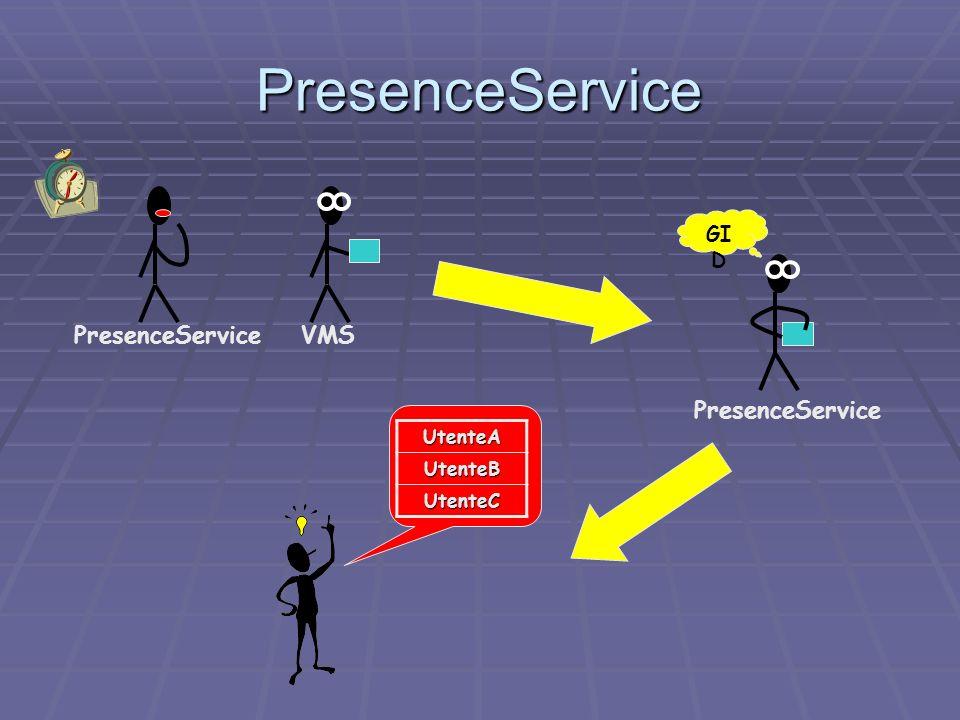 Il PresenceService Il PresenceService ha una temporizzazione simile a quella del VMS in modo da evitare overhead ha una temporizzazione simile a quella del VMS in modo da evitare overhead Attiva il protocollo di update in caso di ricongiungimento con il disabile Attiva il protocollo di update in caso di ricongiungimento con il disabile Il suo stato influenza il comportamento in caso di presa di un prodotto Il suo stato influenza il comportamento in caso di presa di un prodotto È un observable, per rendere la sua lista di entità disponibile ( ad esempio, in modo da poter effettuare i match PID Utente) È un observable, per rendere la sua lista di entità disponibile ( ad esempio, in modo da poter effettuare i match PID Utente) Il PresenceServicePooler Il PresenceServicePooler Si occupa della creazione e della gestione dei servizi di presenza Si occupa della creazione e della gestione dei servizi di presenza Permette di accedere ai vari PresenceService in relazione al GID Permette di accedere ai vari PresenceService in relazione al GID Servizio di presenza considerazoni