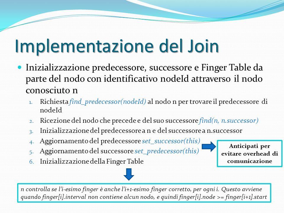 Implementazione del Join Inizializzazione predecessore, successore e Finger Table da parte del nodo con identificativo nodeId attraverso il nodo conosciuto n 1.