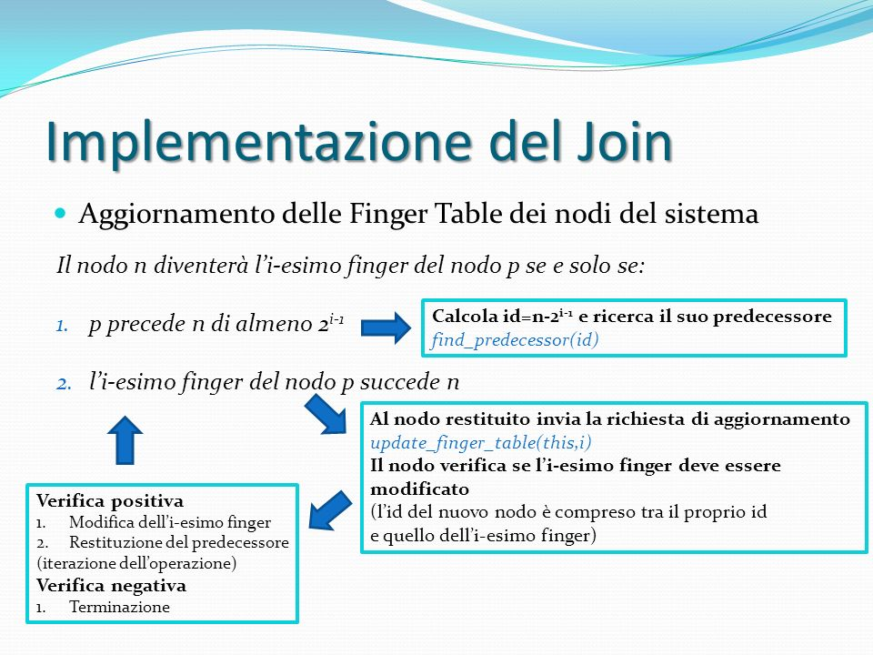 Implementazione del Join Aggiornamento delle Finger Table dei nodi del sistema Il nodo n diventerà li-esimo finger del nodo p se e solo se: 1.p precede n di almeno 2 i-1 2.li-esimo finger del nodo p succede n Calcola id=n-2 i-1 e ricerca il suo predecessore find_predecessor(id) Al nodo restituito invia la richiesta di aggiornamento update_finger_table(this,i) Il nodo verifica se li-esimo finger deve essere modificato (lid del nuovo nodo è compreso tra il proprio id e quello delli-esimo finger) Verifica positiva 1.Modifica delli-esimo finger 2.Restituzione del predecessore (iterazione delloperazione) Verifica negativa 1.Terminazione