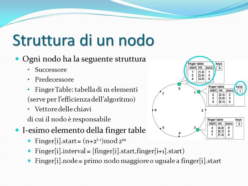 Struttura di un nodo Ogni nodo ha la seguente struttura Successore Predecessore Finger Table: tabella di m elementi (serve per lefficienza dellalgoritmo) Vettore delle chiavi di cui il nodo è responsabile I-esimo elemento della finger table Finger[i].start = (n+2 i-1 )mod 2 m Finger[i].interval = [finger[i].start,finger[i+1].start) Finger[i].node = primo nodo maggiore o uguale a finger[i].start