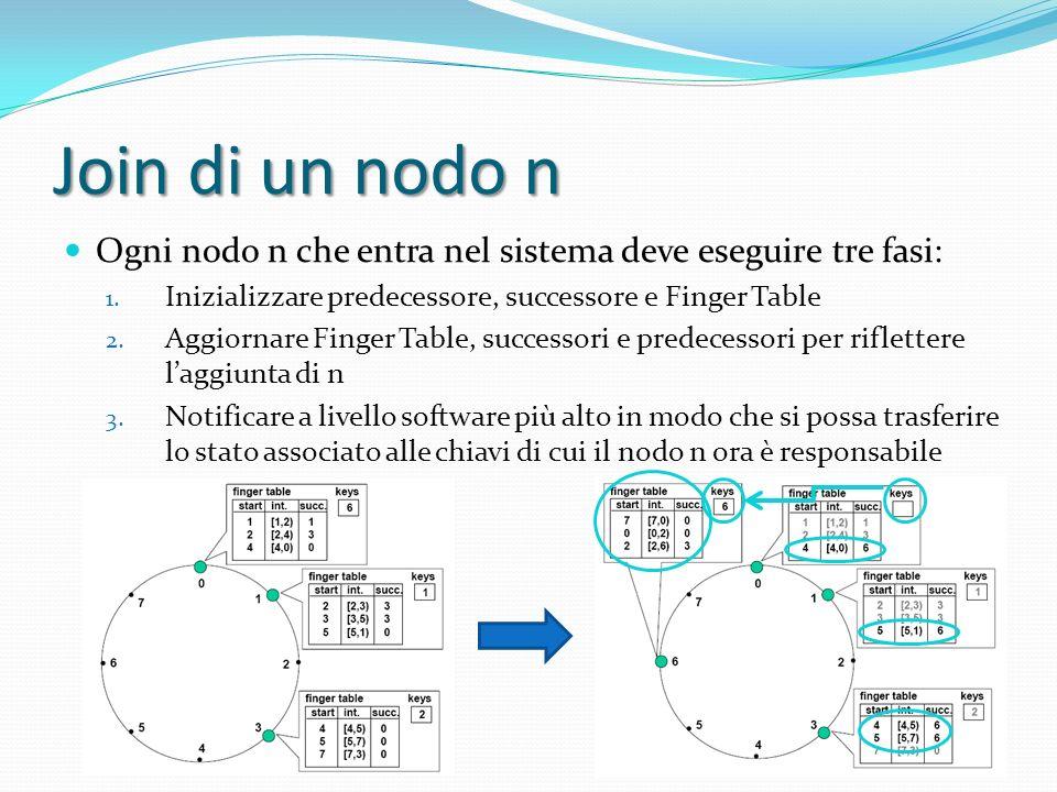 Join di un nodo n Ogni nodo n che entra nel sistema deve eseguire tre fasi: 1.