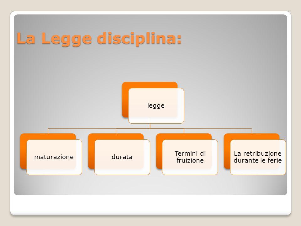La Legge disciplina: leggematurazionedurata Termini di fruizione La retribuzione durante le ferie