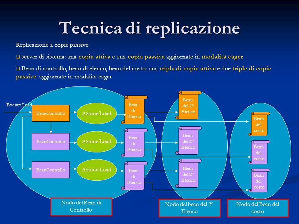 Gestore del Bean di Controllo ListenerLogin GestoreServizi BeanControllo1 BeanControllo2 BeanControllo3 GeneratoreCopie GestoreBeanControllo Autenticatore 1 – richiesta nome Bean di controllo Nodo Client 7 – crea 6 – nome Bean 3 – crea 4 – crea 2 – connect 5 – nome Bean 8 – connect ThreadPolling Ad ogni copia passiva del bean di controllo è associato un processo che rileva, ad intervalli regolari di tempo, lo stato di tutte le istanze associate alla copia attiva (Bean di controllo, Bean del secondo elenco, Bean del costo) e delle istanze associate alle copie passive.