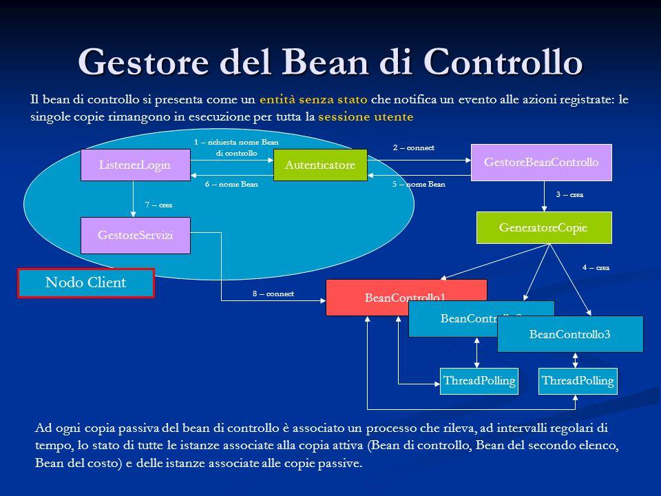copia attiva Politica di prevenzione ai guasti BeanControllo1Bean del Costo1Bean 2°Elenco1 BeanControllo1 (BeanControlloFalso) BeanControllo2BeanControllo3 Fase di elezione BeanControllo1 (BeanControllo2) GestoreServizi BeanControllo1 1 – crash copia attiva2 – eliminazione copia3 – eliminazione copia 4 – crea copia fittizia 5 – elezione copia attiva 6 – inizializzazione 7 – invio richieste memorizzate 8- aggiornamento archivio Tecnica di recovery guasti su istanze attive: eliminazione delle istanze rimanenti associate alla copia attiva, fase di elezione guasti su istanze passive: eliminazione delle istanze rimanenti associate alla copia passiva Fase di elezione scambio dei codici identificativi tra tutte le copie passive del bean di controllo elezione della nuova copia attiva (copia con il codice minore) recupero eventi memorizzati nel Bean di controllo fittizio
