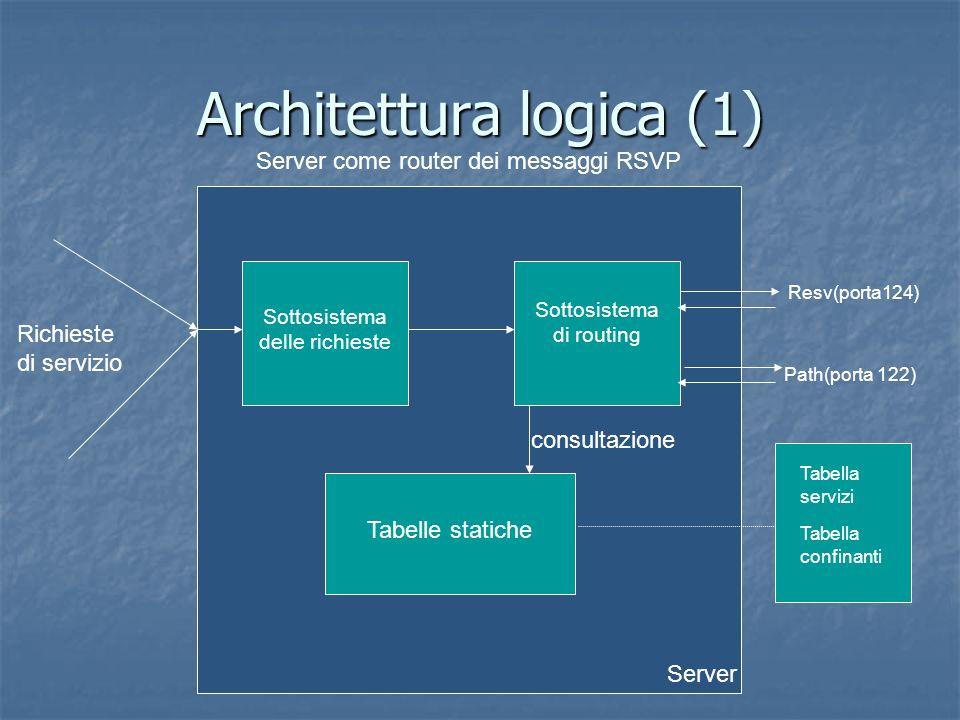 Server Architettura logica (1) Server come router dei messaggi RSVP Richieste di servizio Sottosistema delle richieste Sottosistema di routing Tabelle statiche consultazione Resv(porta124) Path(porta 122) Tabella servizi Tabella confinanti
