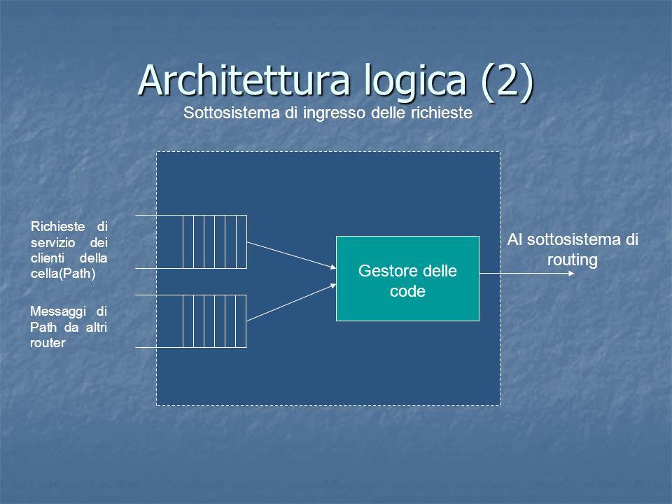 Architettura logica (2) Sottosistema di ingresso delle richieste Richieste di servizio dei clienti della cella(Path) Messaggi di Path da altri router Gestore delle code Al sottosistema di routing