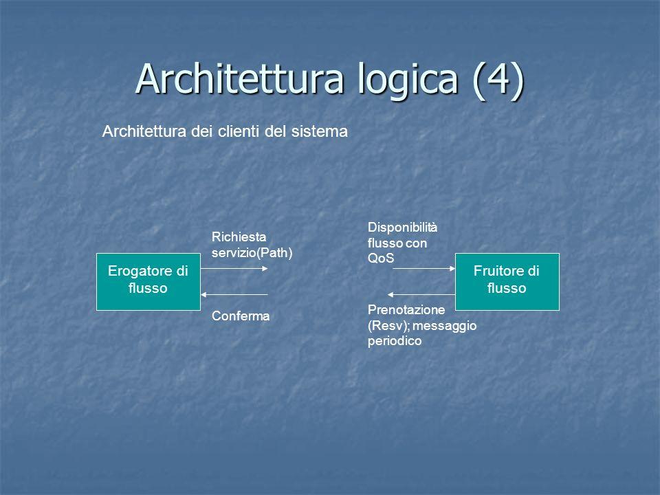 Architettura logica (4) Erogatore di flusso Richiesta servizio(Path) Conferma Fruitore di flusso Disponibilità flusso con QoS Prenotazione (Resv); messaggio periodico Architettura dei clienti del sistema