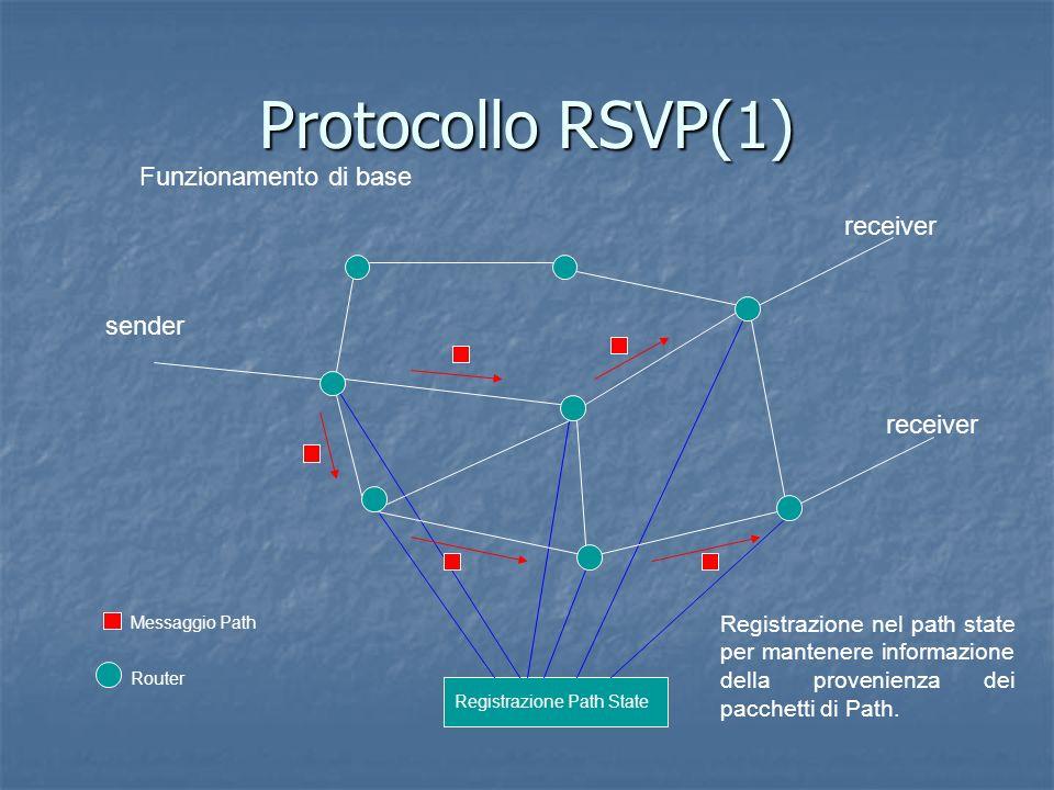 Registrazione Path State Protocollo RSVP(1) Funzionamento di base sender receiver Messaggio Path Router Registrazione nel path state per mantenere informazione della provenienza dei pacchetti di Path.