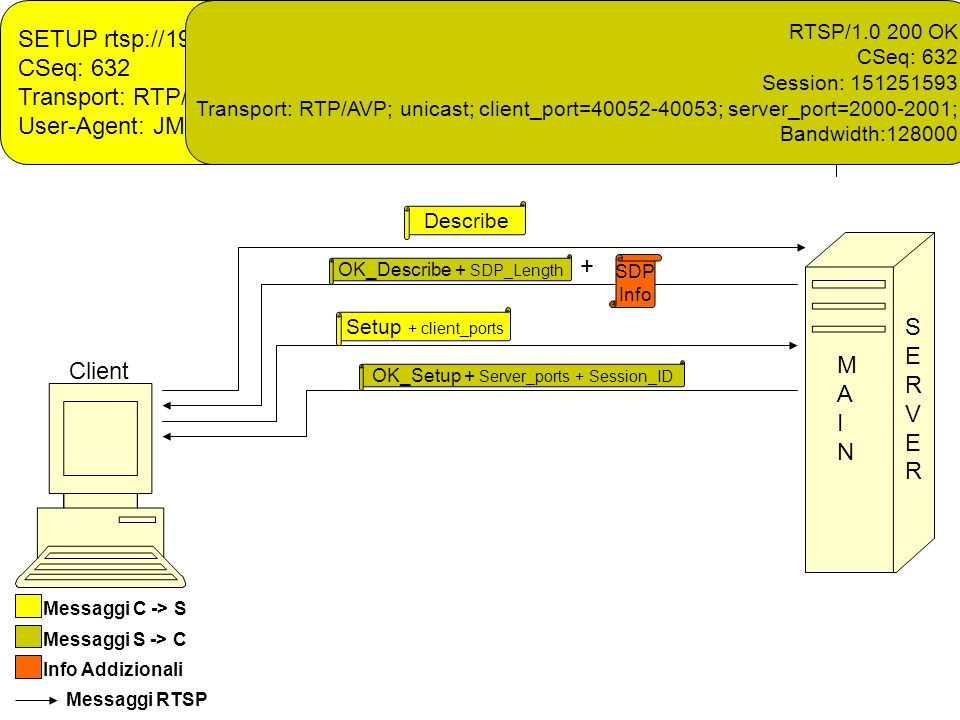 R eal T ime S treaming P rotocol Describe OK_Describe + SDP_Length + SDP Info Setup + client_ports Client Messaggi C -> S Messaggi S -> C Info Addizionali OK_Setup + Server_ports + Session_ID SERVERSERVER MAINMAIN Messaggi RTSP SETUP rtsp://192.168.0.3/audio RTSP/1.0 CSeq: 632 Transport: RTP/AVP;unicast;client_port=40052-40053 User-Agent: JMF RTSP Player Version 2.1.1e RTSP/1.0 200 OK CSeq: 632 Session: 151251593 Transport: RTP/AVP; unicast; client_port=40052-40053; server_port=2000-2001; Bandwidth:128000
