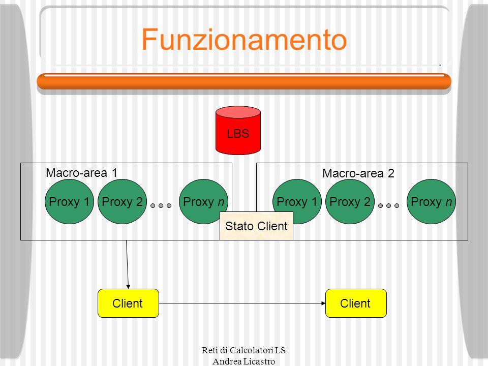 Reti di Calcolatori LS Andrea Licastro Funzionamento LBS Client Proxy nProxy 2Proxy 1 Macro-area 1 Macro-area 2 Proxy nProxy 2Proxy 1 Client Stato Client