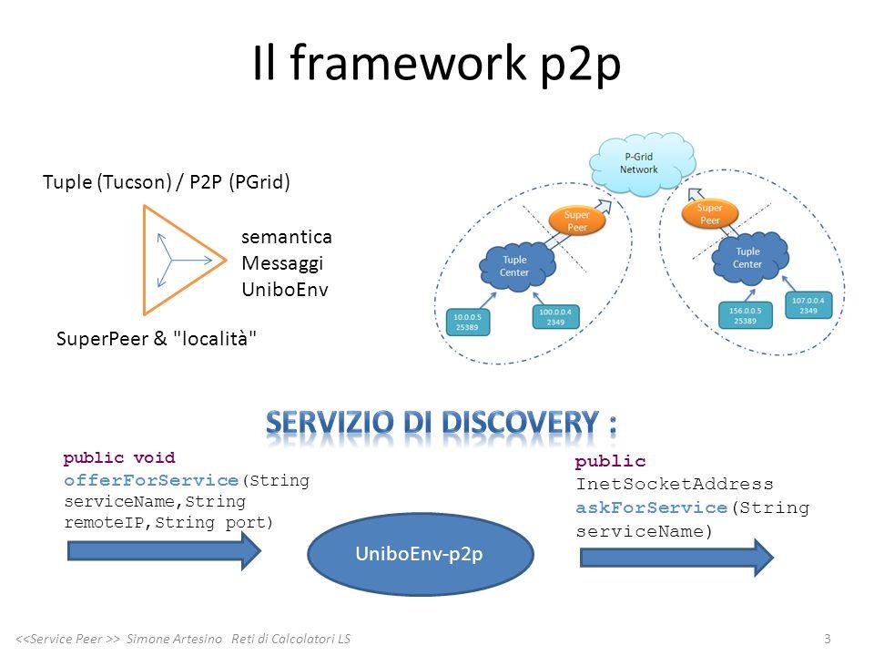 Il framework p2p 3 > Simone Artesino Reti di Calcolatori LS public InetSocketAddress askForService(String serviceName) UniboEnv-p2p public void offerF