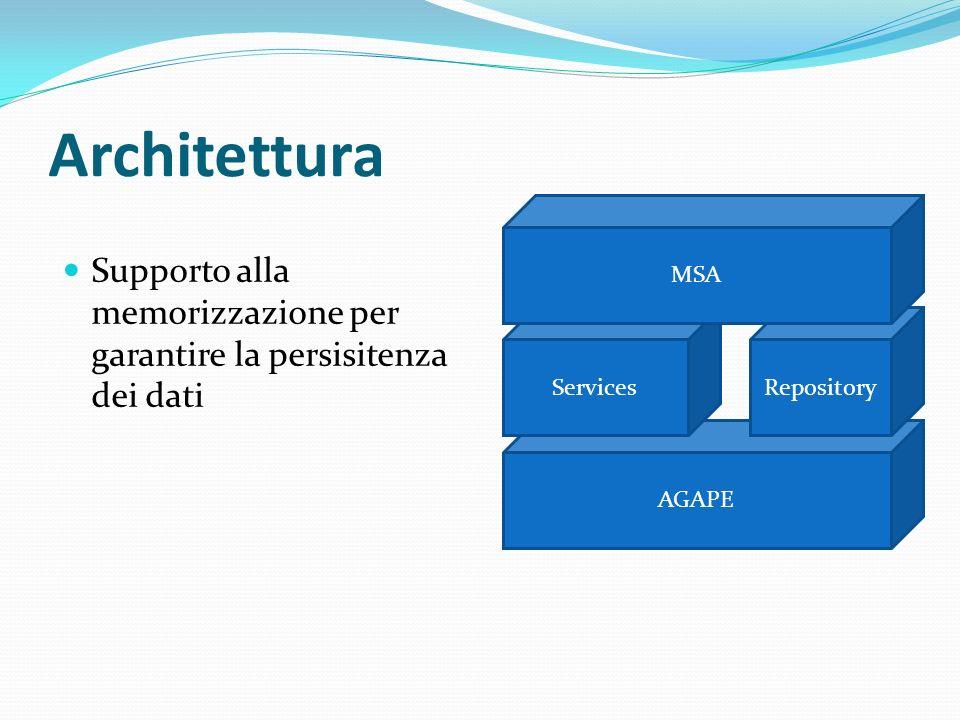 Architettura Supporto alla memorizzazione per garantire la persisitenza dei dati AGAPE RepositoryServices MSA