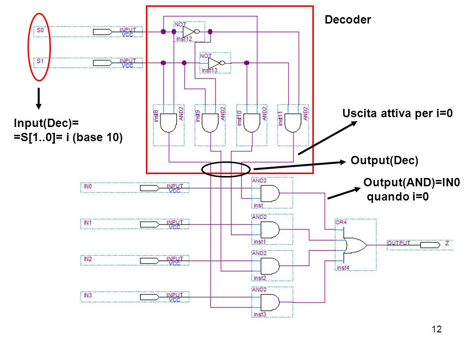 12 Decoder Input(Dec)= =S[1..0]= i (base 10) Output(Dec) Uscita attiva per i=0 Output(AND)=IN0 quando i=0
